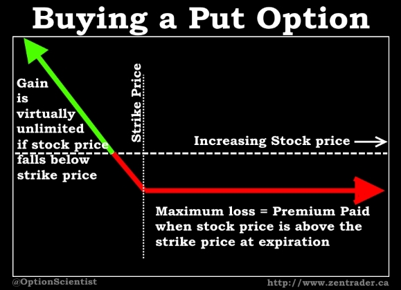 Buy put options online