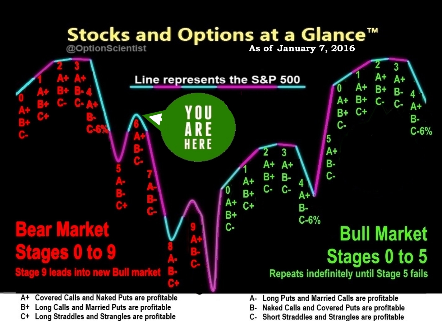 Stocks and Options at a Glance 01-07-16