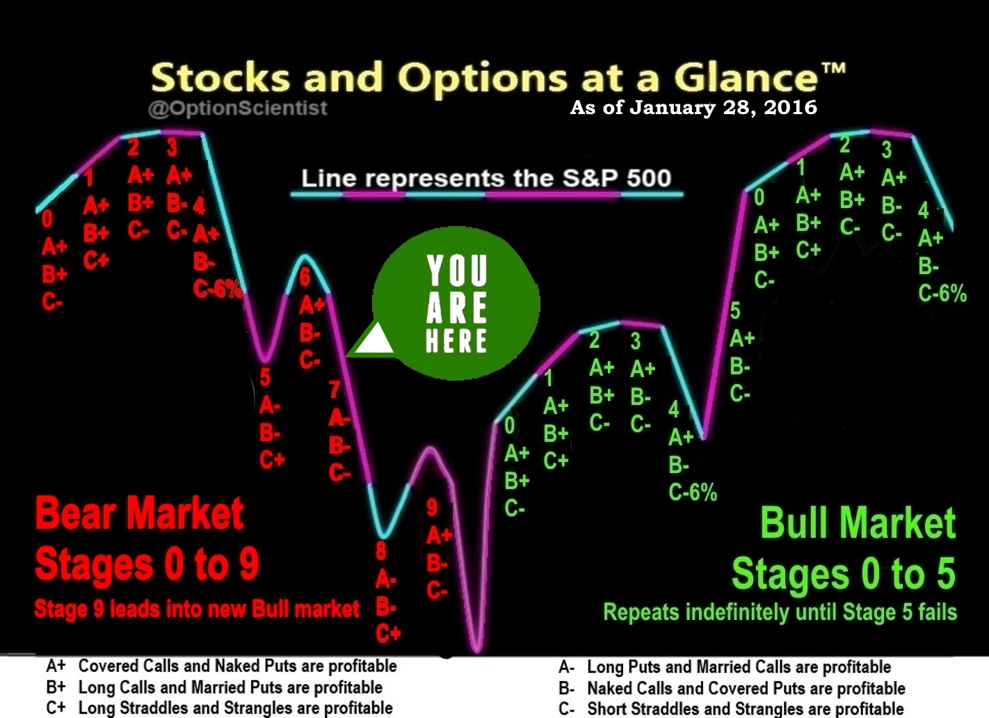 Stocks and Options at a Glance 01-28-16