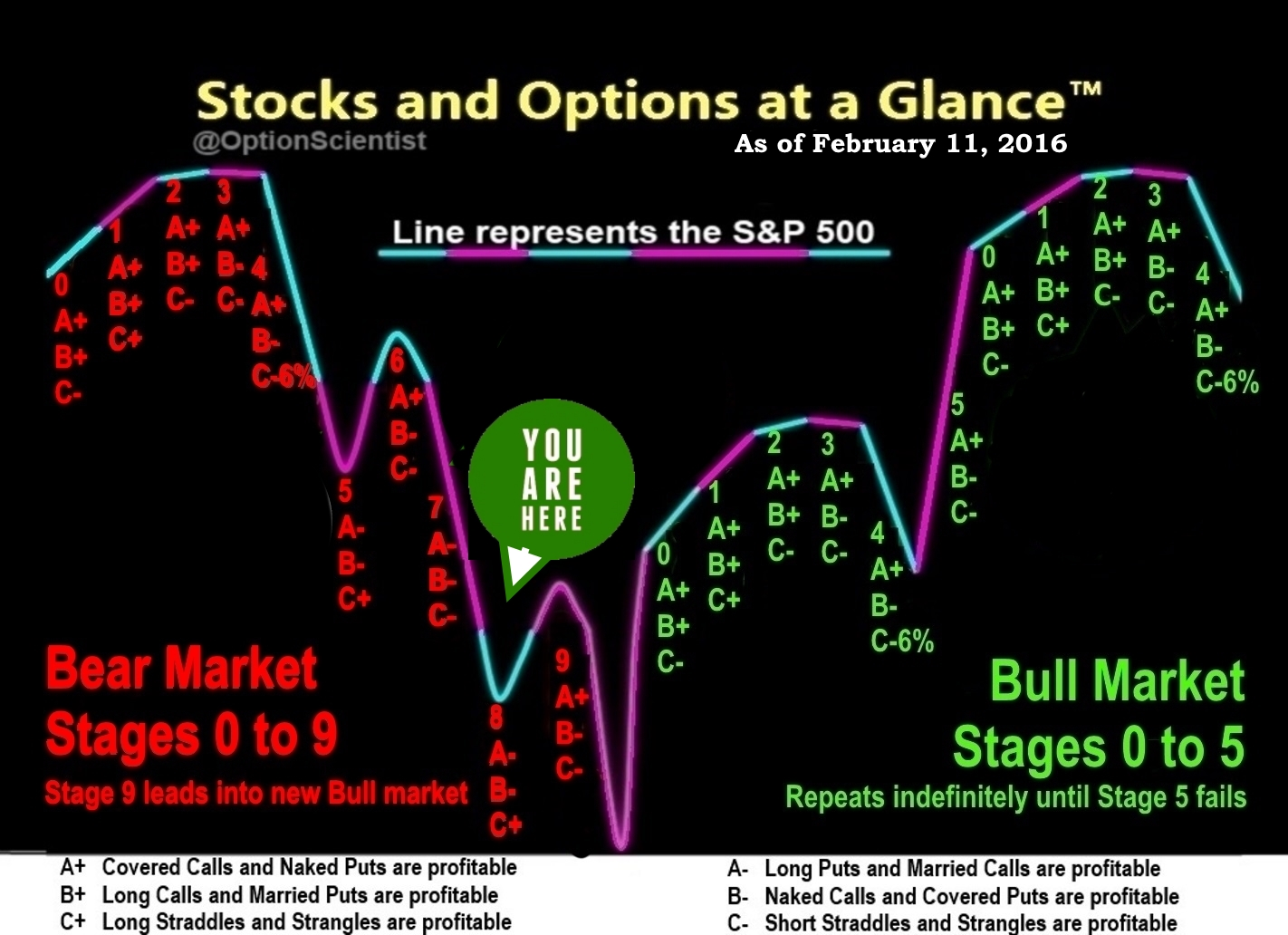 Stocks and Options at a Glance 02-11-16