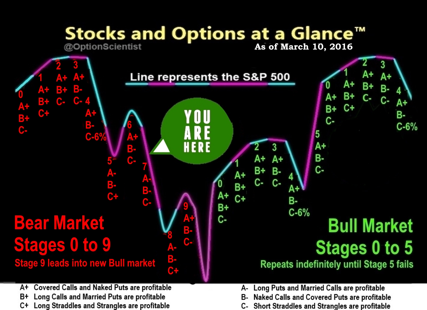 Stocks and Options at a Glance 03-10-16