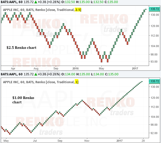 Is day trading or swing trading better with Renko charts?